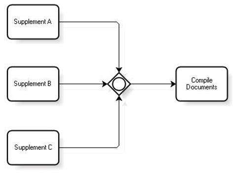 bpmn diagram gateway introduction to bpmn gateways