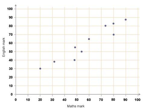 scatter diagram ks3 bitesize maths representing data revision