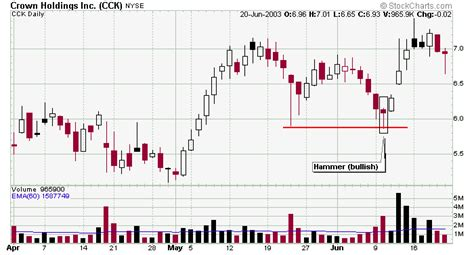 candlestick pattern hammer bullish low reliability reversal candle patters
