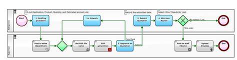 dropbox workflow workflow sle episode 504 auto saving of audit