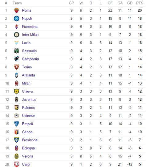 italien league table serie a table brokeasshome