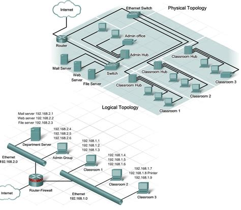 network physical layout chapter 3 planning a network upgrade krystal
