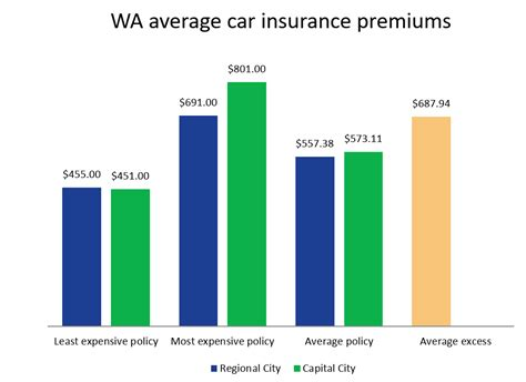 Compare The Market Car Insurance by Car Insurance Western Australia Wa Compare The Market
