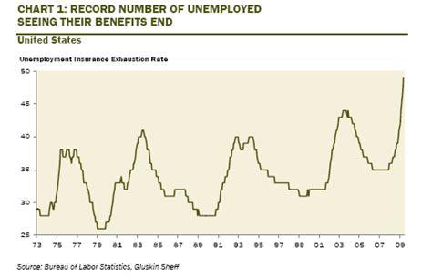 pennsylvania unemployment insurance benefits extension 1 5 million u s unemployed exhausting unemployment