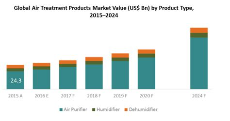 air treatment products market global industry analysis by persistence market research