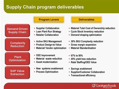 Top Mba Supply Chain Management Schools by Supply Chain Changing The Gamecomplexity Reductionplant