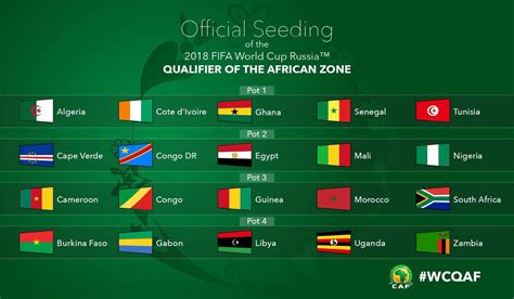 Calendrier Eliminatoire Mondial 2018 Zone Afrique 2018 Fifa World Cup Zone Qualifiers Draw For