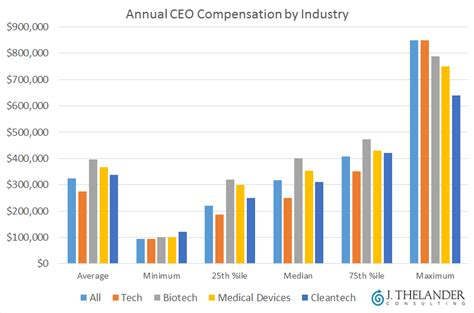 Venture Capital Salary Post Mba by These 5 Charts Illustrate Current Cvc Compensation Trends