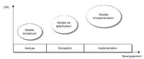 cours conception uml diagramme de classe cours uml diagrammes uml classe objet etat