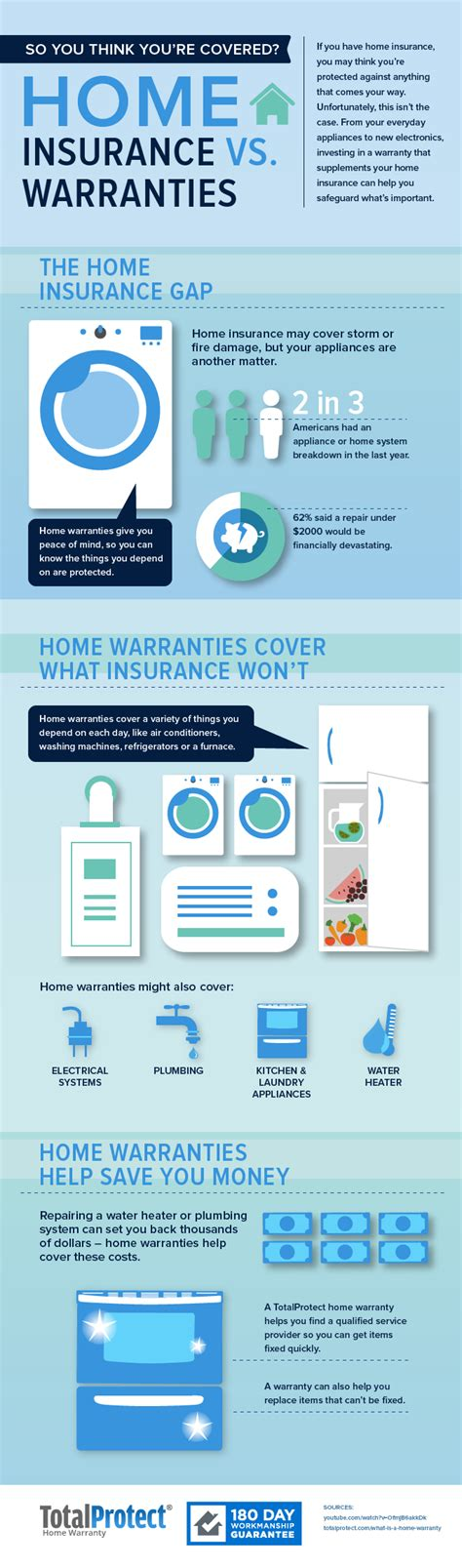 totalprotect home warranty home review