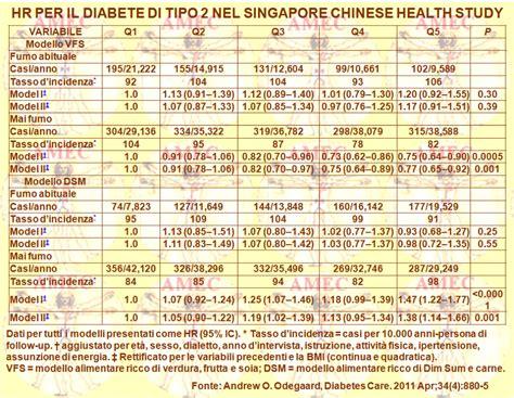 alimentazione per diabetici anziani 187 dieta settimanale per diabetici anziani