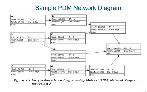 types of network diagrams in project management importance of project schedules ppt