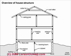 building structural diagnosis repairs structural