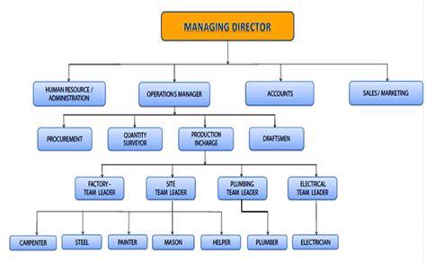 ebay organizational structure ebay marketing strategy case study