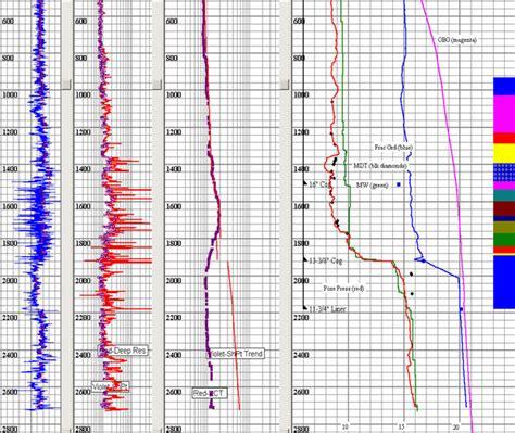 calculator hpht geo pressure prediction service