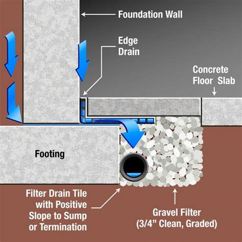 7 best images about Interior Drain Tile on Pinterest   A