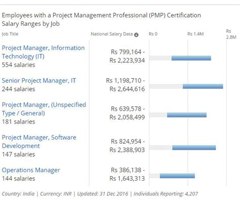 Mba Supply Chain Management Salary In Pakistan by Mba Supply Chain Management Salary In India Best Chain 2018