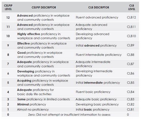 Celpip General Study Guide Updates