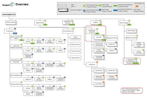 web design architecture information architecture flowchart my research and