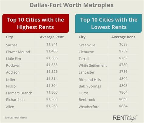 average rent by zip code average rent by zip code how much should you pay to