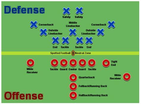 football lineup diagram american football driverlayer search engine