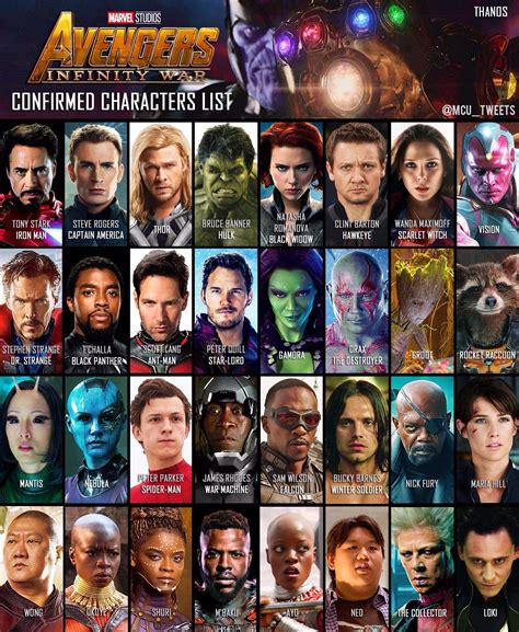 list of marvel actors confirmed avengers infinity wars character list this far