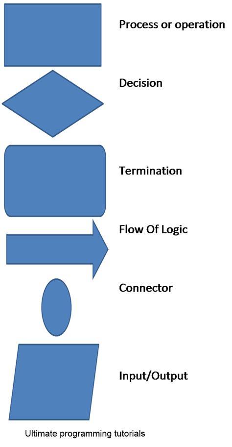 what is flowchart in programming what is flowchart ultimate programming tutorials