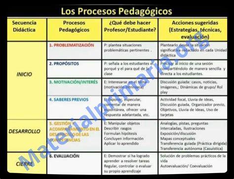 procesos didacticos rutas 2016 infantil y primaria procesos pedag 243 gicos y did 225 cticos en