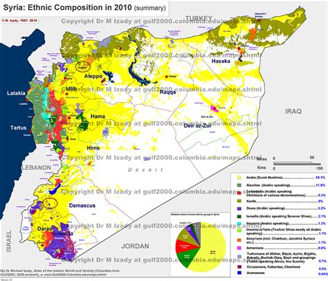 number  questions  alawites syriancivilwar
