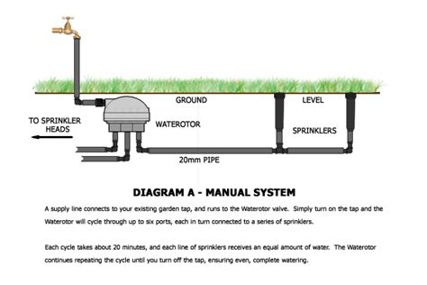 home irrigation system diagram how to install a sprinkler
