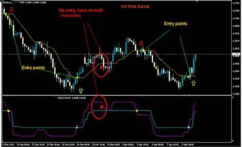 forex trading signals tutorial 4h cma trading system forex strategies forex resources