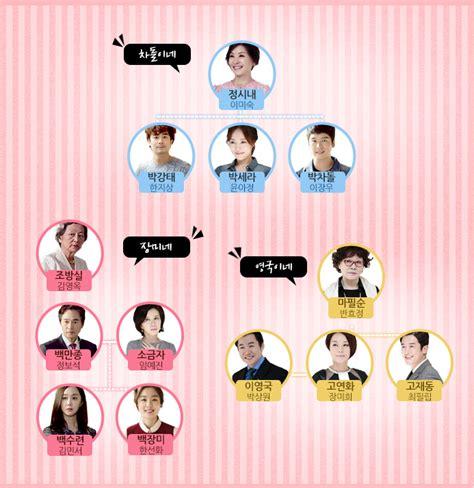 obsessed film konusu drama 2014 2015 rosy lovers 장미빛 연인들 page 3 k dramas