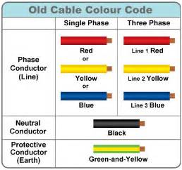 electric wire colors electrical wiring color code standards pictures to pin on