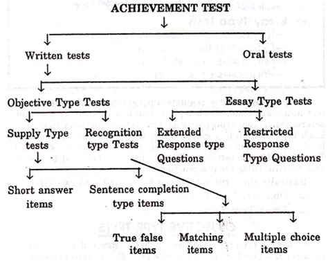 Capital Iq Written Test Questions For Mba by Essay Type Test Items Rushessayreviews Web Fc2