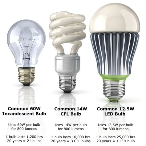 Compare Led Light Bulbs To Incandescent Evolution Of Light Bulb Comparison