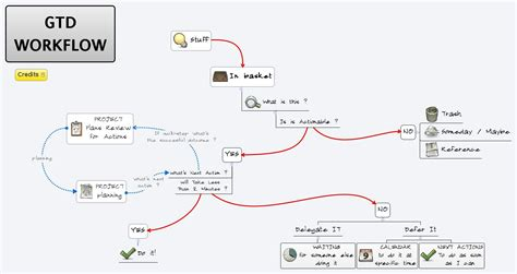 workflow map gtd workflow xmind library