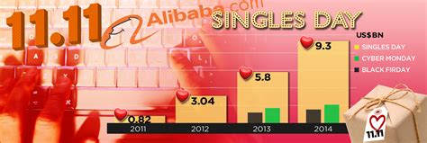 alibaba one day sale record alibaba handles 1 billion in 8 minutes of sales through
