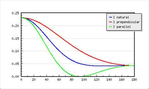 scattering cross section calculation light scattering software