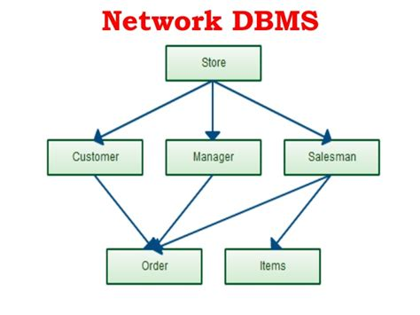online tutorial database management system database management system