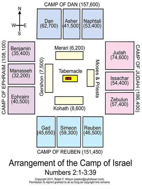 layout arrangement meaning arrangement or layout of the c of israel numbers 2 1 3