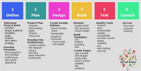 definition design websites the design process definition xcombear download photos