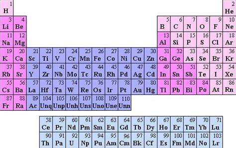 Periodic Table With Molar Masses by Albert Einstein