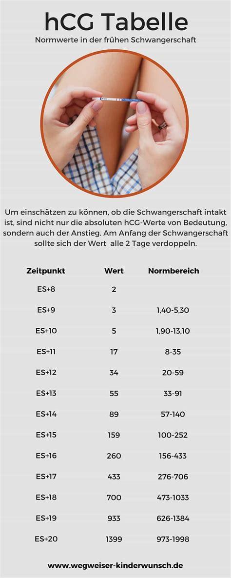 hcg tabelle blut empfehlungen f 252 r schwangerschaftstests und hcg tabelle