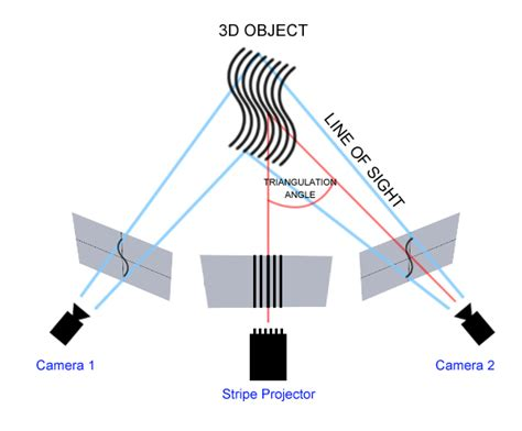 structured light scanning tutorial project 3d scanning structured light radiona wiki