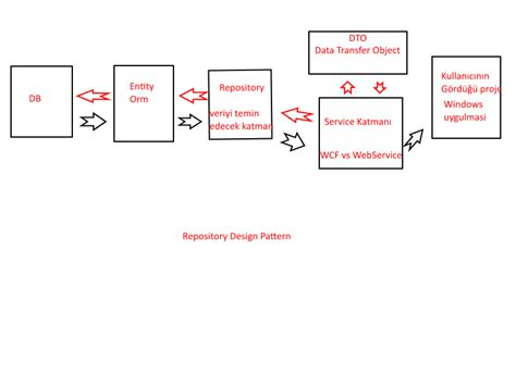repository pattern join tables c design patterns
