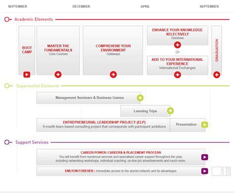 Msc Management Or Mba by International Mba Programme Entrepreneurship Program