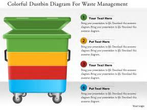 waste management powerpoint template pics for gt hospital waste management graph