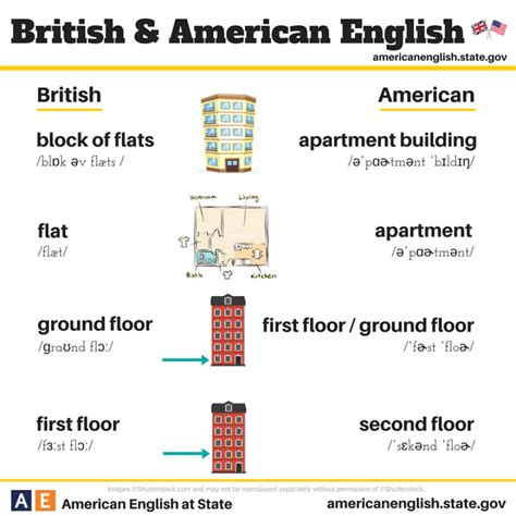 7 Differences Between America And Britain by Vs American 100 Differences Illustrated