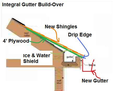 How To Hang Cornice Board Convert Eaves Trough Or Integral Roof Gutters To Fascia