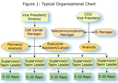 call center design questions while any call center is undergoing constant change at the